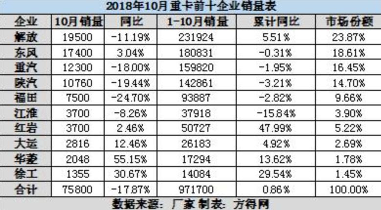 重卡10月銷量同比降17.8% 華菱星馬增幅超50%! 2018/11/02 10:22第一工程機械網