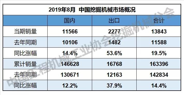 2019年8月挖掘机械行业数据快报