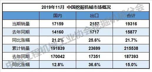 新机卖疯了!11个月挖掘机销量215538台,同比涨幅15.0%!!