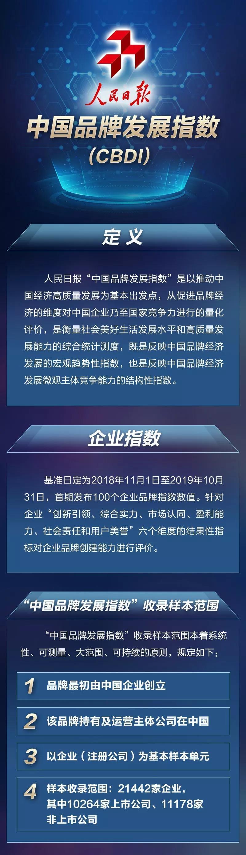 中国品牌发展指数榜 三一混凝土机械荣登行业榜首