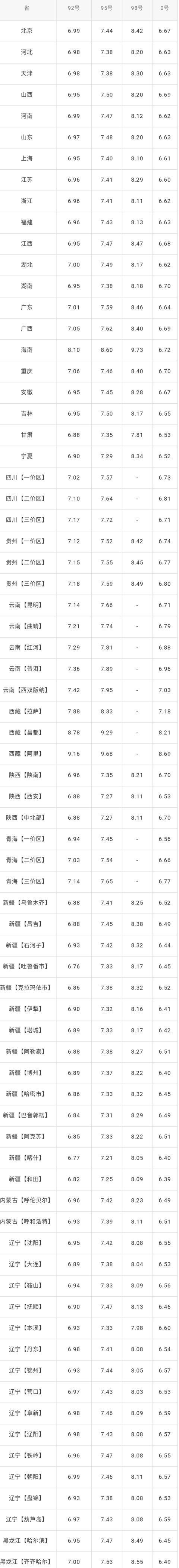 全国油价调整信息:12月31日调整后:全国92、95号汽油价格表!