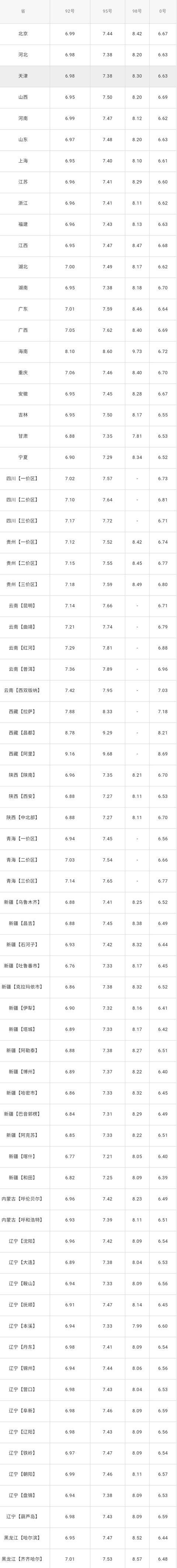 全国油价调整信息:1月3日调整后:全国92、95号汽油价格表!