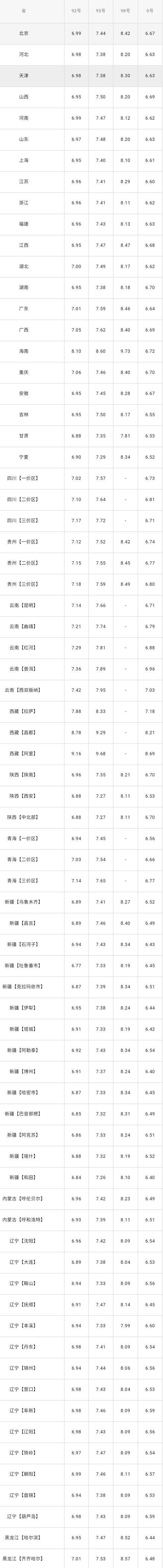 全国油价调整信息:1月8日调整后:全国92、95号汽油价格表!