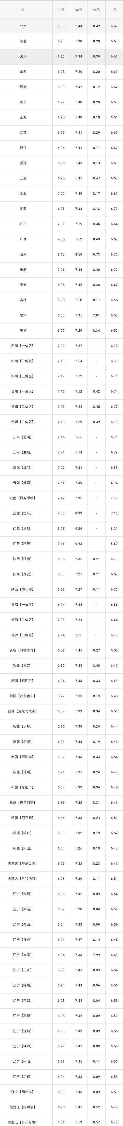 全国油价调整信息:1月15日调整后:全国92、95号汽油价格表