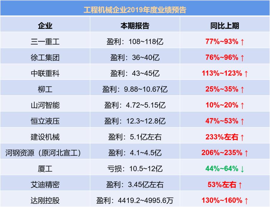 工程機械上市公司2019年度業績預告匯總
