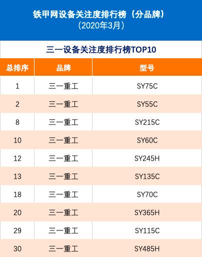铁甲网设备关注度排行榜(分品牌-2020年3月)
