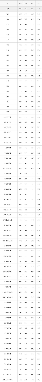 全国油价调整信息:4月16日调整后:全国92、95号汽油价格表