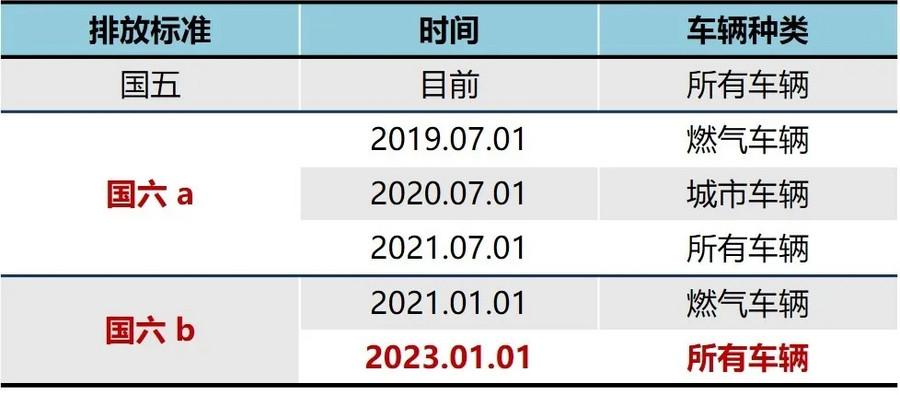【新品預告】矯馬CK-4—國六柴油發動機首選