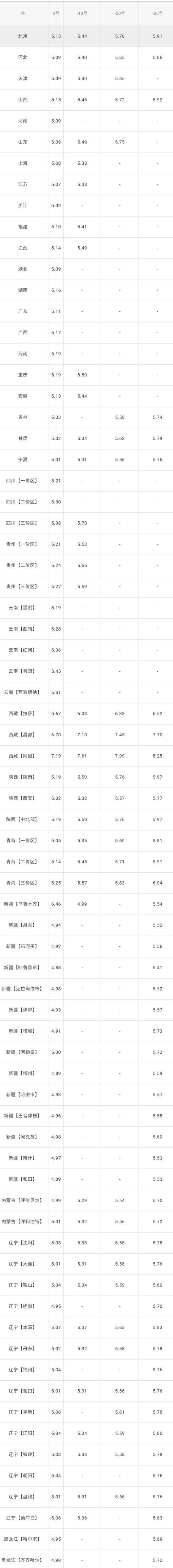 全国油价调整信息:5月22日调整后:全国92、95号汽油价格表