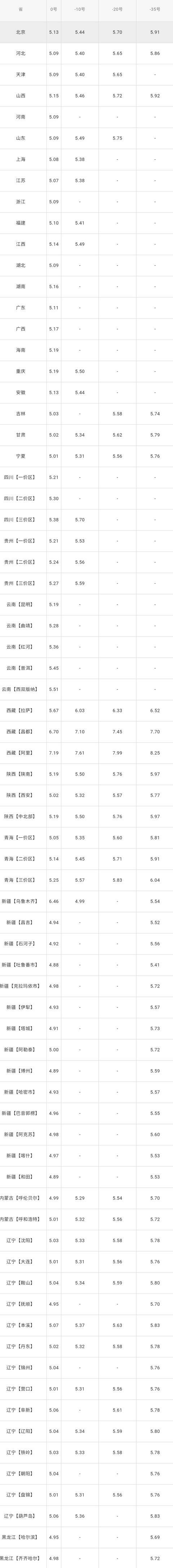 全国油价调整信息:5月27日调整后:全国92、95号汽油价格表