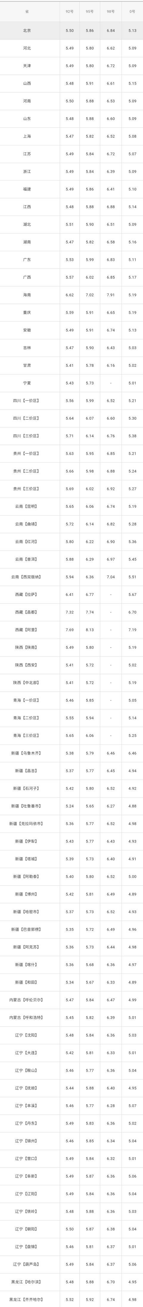 全国油价调整信息:5月28日调整后:全国92、95号汽油价格表