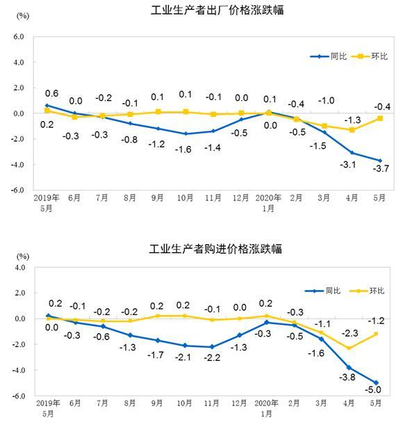 2020年5月份工業生產者出廠價格同比下降3.7%
