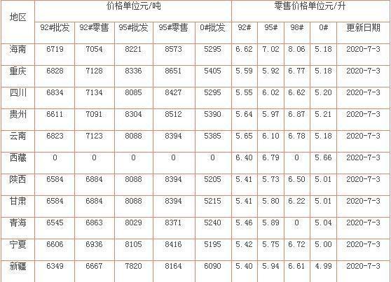油价调整消息:油价突破上调红线,7月3日加油站92、95号汽油价格