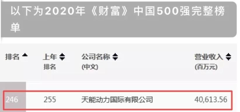 重磅丨天能连续八年入围《财富》中国500强,排名大幅跃升9位