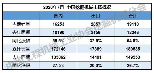 2020年7月銷售挖掘機19110臺,同比漲幅54.8%