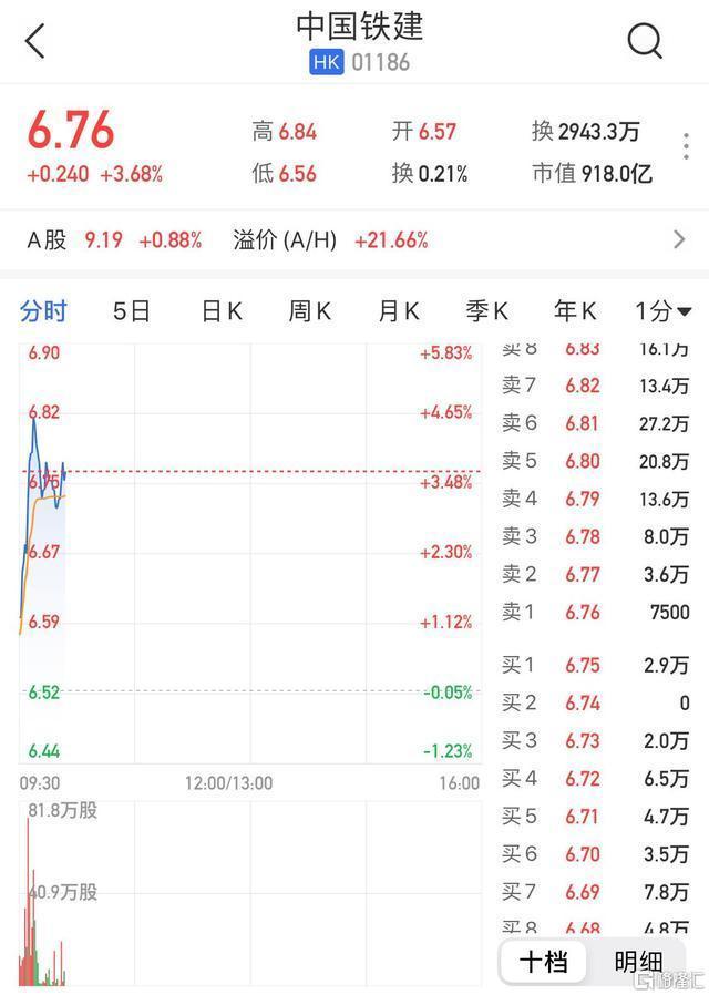 港股异动|中国铁建升近4% 近期中标581亿元重大项目