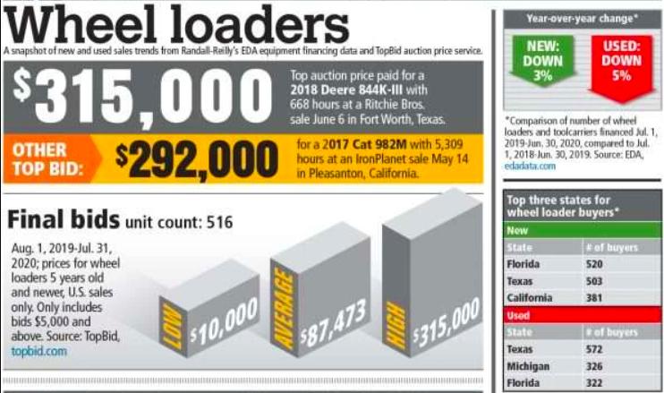 数据快报:美国最畅销的轮式装载机和销售趋势