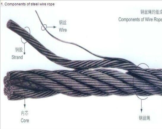 吊車操作要領:吊車鋼絲繩的保養與維護