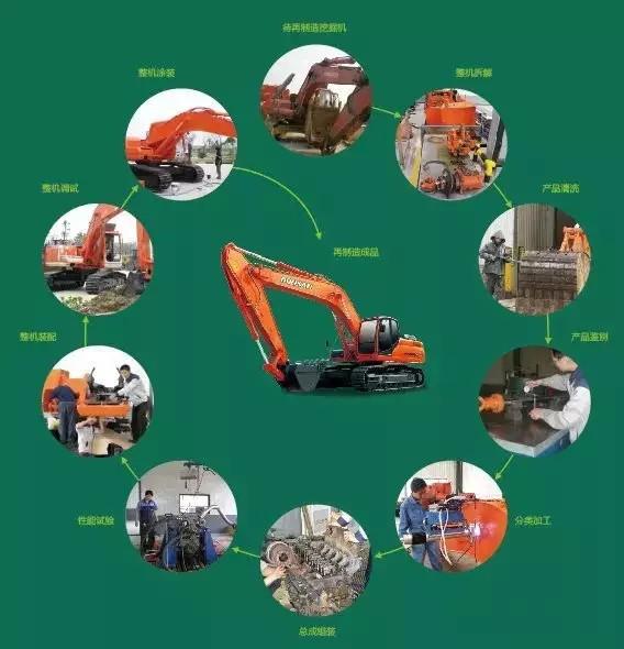 挖掘机再制造是什么?和翻新有什么区别?靠谱吗?