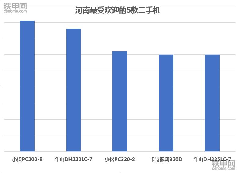 2017年河南省最受欢迎的5大二手挖掘机