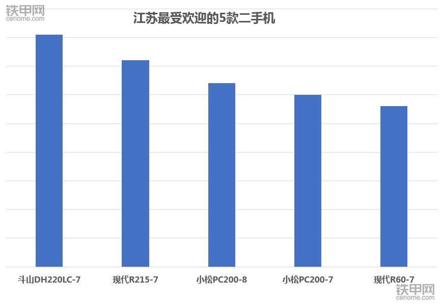 2017年江蘇最火二手挖掘機:日韓系霸氣屠榜!