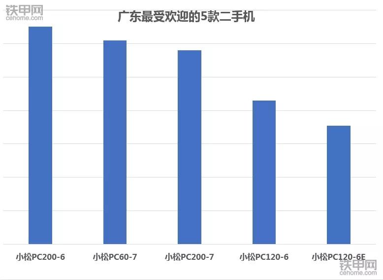 2017年廣東最火二手挖掘機:小松霸占前五!