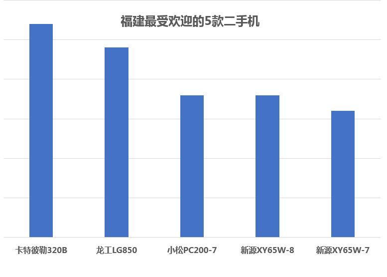 新源輪挖受歡迎 2017年福建省最暢銷的二手挖掘機
