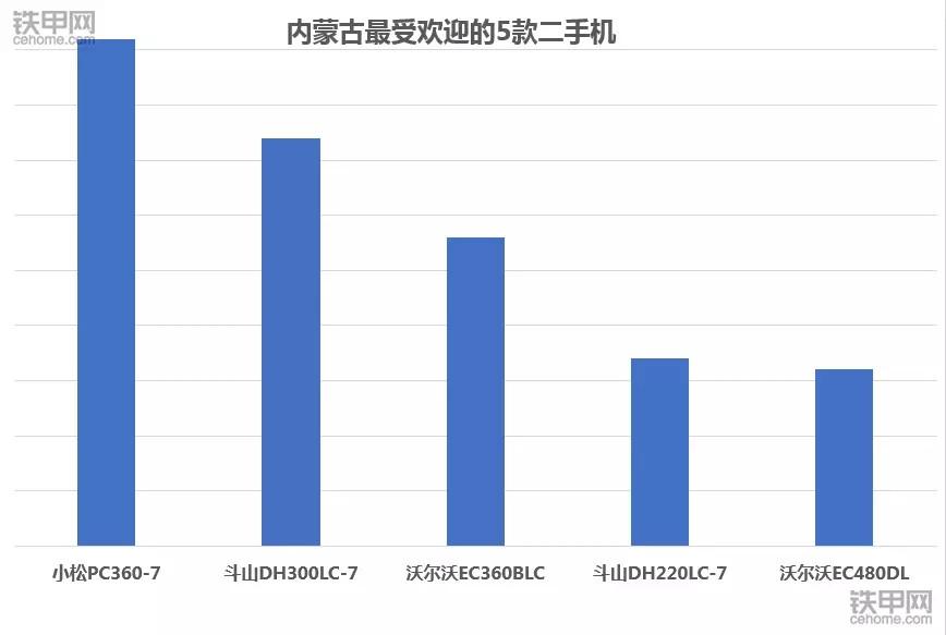 2017年内蒙古最火二手挖掘机:小松PC360-7力压群雄!