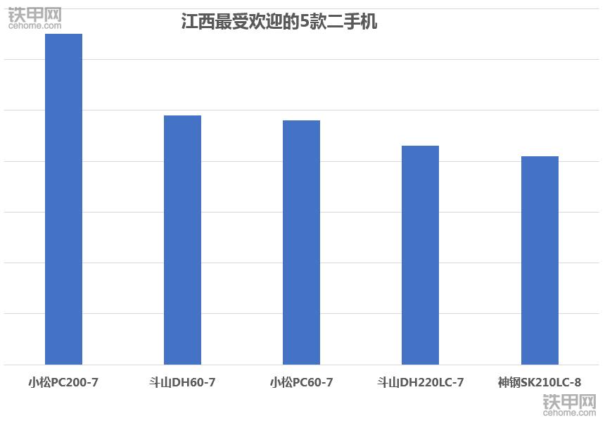 2017年江西最火二手挖掘機:小松優勢明顯!