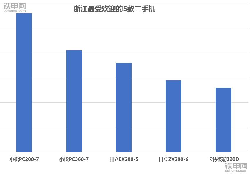 2017年浙江最火二手挖掘機:小松日立包攬前四名!