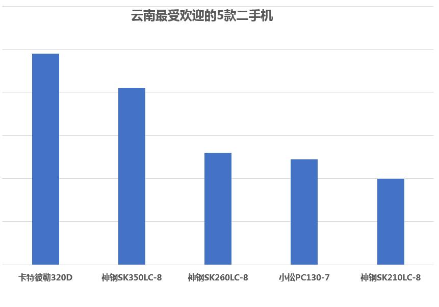 神钢的天下 2017年云南省最畅销的二手挖掘机