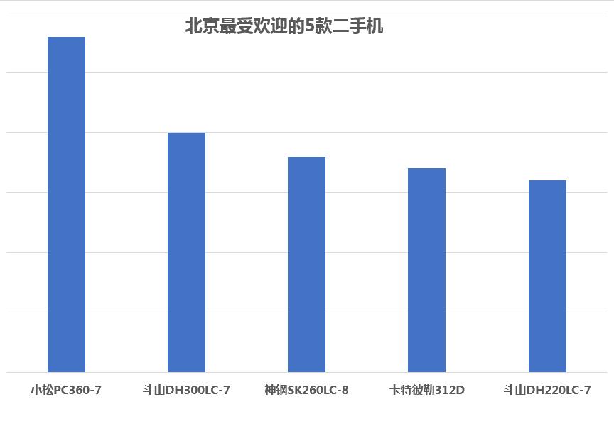 2017年北京最火的二手挖掘机 大挖更受欢迎