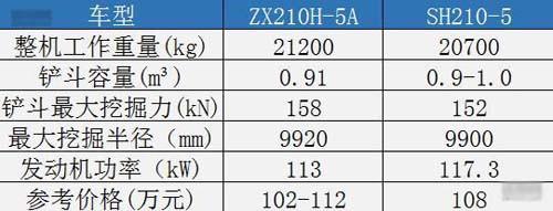 机型对比,日立ZX210H-5A对比住友SH210-5