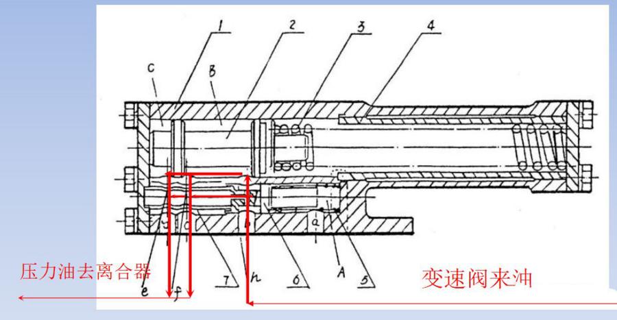 蓄能器的结构图 在平时的时候,操纵阀来油控制蓄能器内阀杆压紧弹簧.