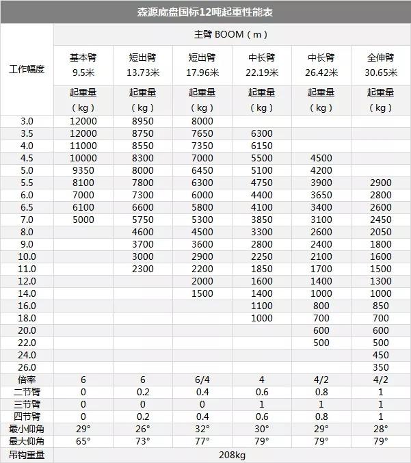 四台森源12吨吊车发往南阳市!图片