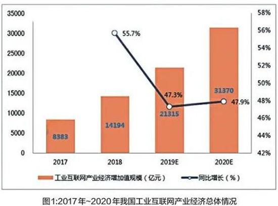 我国gdp增长_阿联酋央行:2019年国内生产总值实际增长1.7%