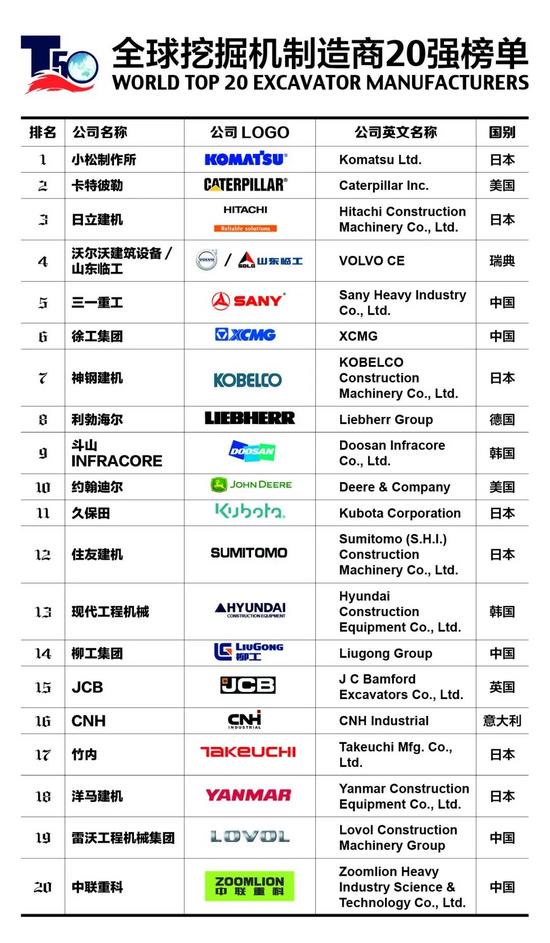 2020全球挖掘机制造商20强榜单发布 小松位列榜首
