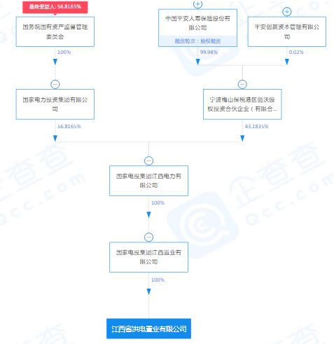 国家电投集团挂牌转让江西洪电置业100%股权 转让底价4.91亿元