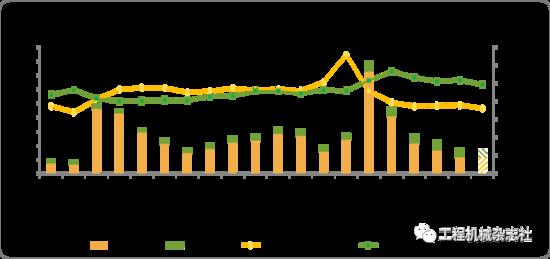 CME觀測:8月挖掘機國內銷量1.17萬臺左右