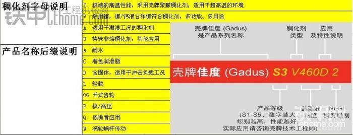 壳牌佳度(Shell_Gadus)系列润滑脂字母含义