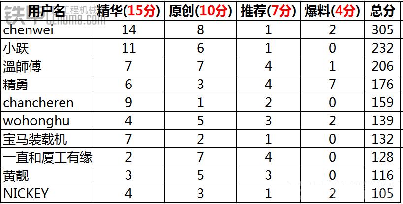 2014年年度优秀会员评选结果