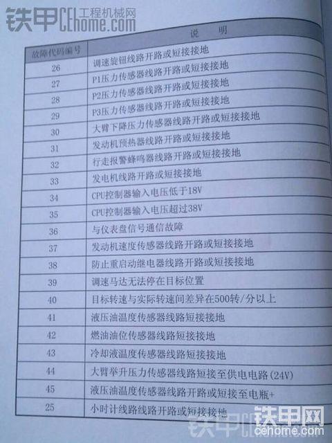 现代-7系列故障代码表。