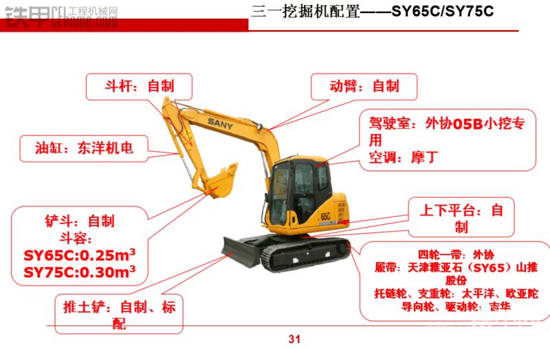 三一挖掘机配置(性能参数)-帖子图片