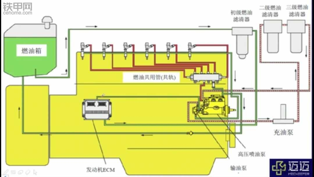 卡特的共轨燃油系统