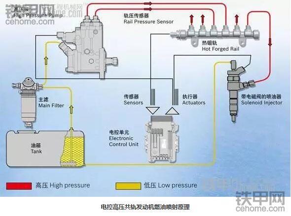 挖掘机的电喷和直喷,谁才是王道 ?