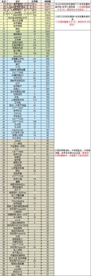 【嘉年华·分享人气风云榜】活动第二轮比赛中奖名单公布啦!