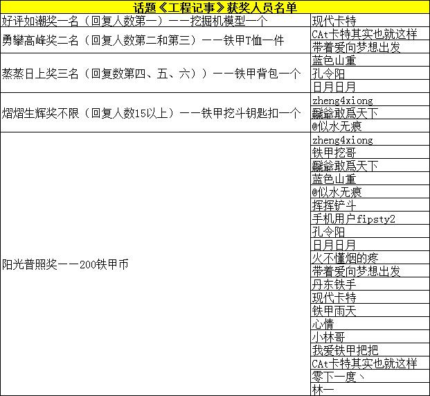 话题【工程记事】获奖用户名单