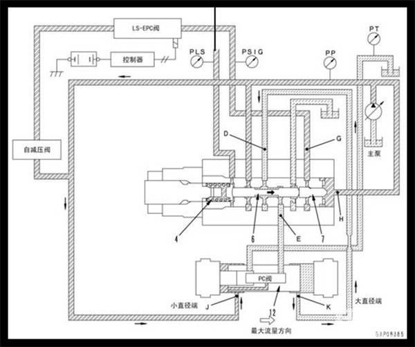 嗯嗯。来总结一下:如果PLS压力管对换了,会出现单边行走无力,其他动作一切正常。   如果主大油管对换了,也会出现单边行走无力。液压泵上的两条高压小管对换了,会出现单边行走正常,直线行走不正常(有时候左边快,有时候右边快,这个主要是由于行走的时候负载变化导致主油压变化,就是压差不稳定).   反正挖掘机上的控制管路是不能接反的哈。挖机设计的时候就已经定好油路走向了,如果接错了的话就会出现一些奇奇怪怪的故障现象!