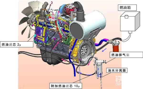 电喷的发动机的喷油量都是由发动机电脑板给出指令,如果发动机相关的元器件损坏或者传输有误差,那就会是发动机的喷油,供油各方面出现异常。从而导致发动机不能正常工作。
