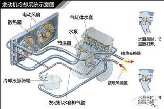 发动机高温之三:冷却系统散热效率低的原因